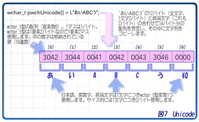 Codian - ポインタと文字列とCSt...