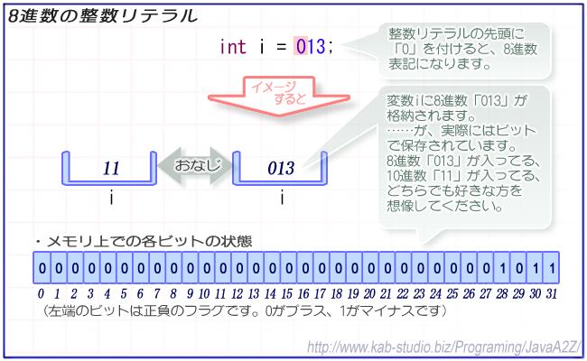 8進数とは : JavaA2Z